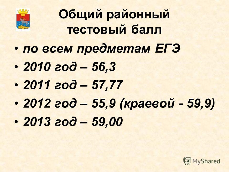 Общий районный тестовый балл по всем предметам ЕГЭ 2010 год – 56,3 2011 год – 57,77 2012 год – 55,9 (краевой - 59,9) 2013 год – 59,00