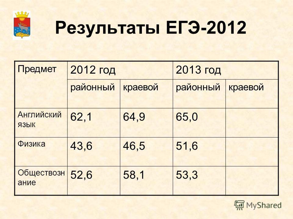 Результаты ЕГЭ-2012 Предмет 2012 год2013 год районныйкраевойрайонныйкраевой Английский язык 62,164,965,0 Физика 43,646,551,6 Обществозн ание 52,658,153,3