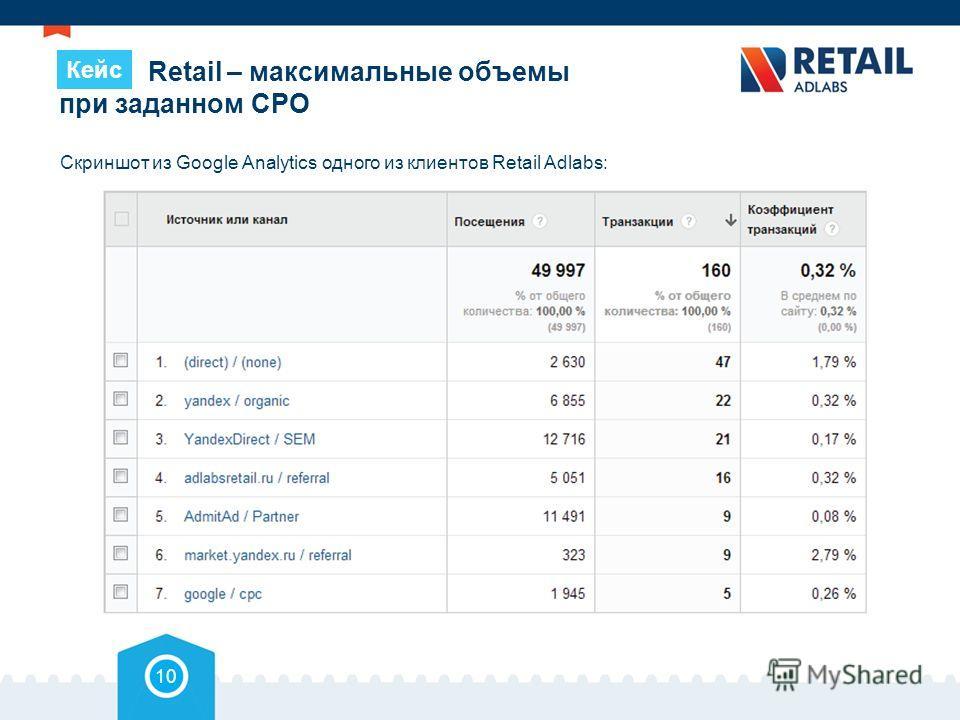 Retail – максимальные объемы при заданном СРО Скриншот из Google Analytics одного из клиентов Retail Adlabs: 10 Кейс