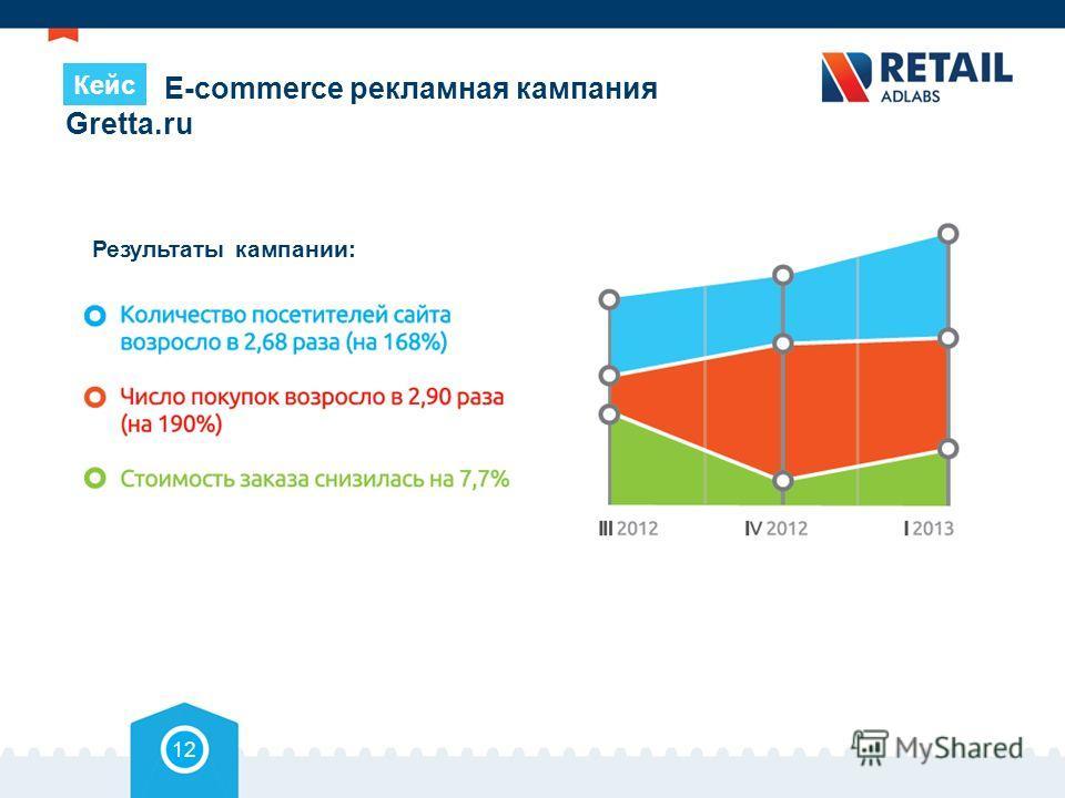 Результаты кампании: 12 E-commerce рекламная кампания Gretta.ru Кейс