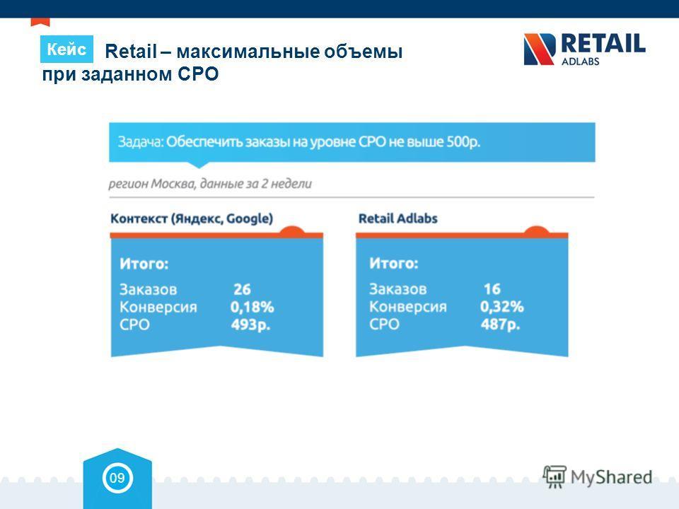 Retail – максимальные объемы при заданном СРО 09 Кейс