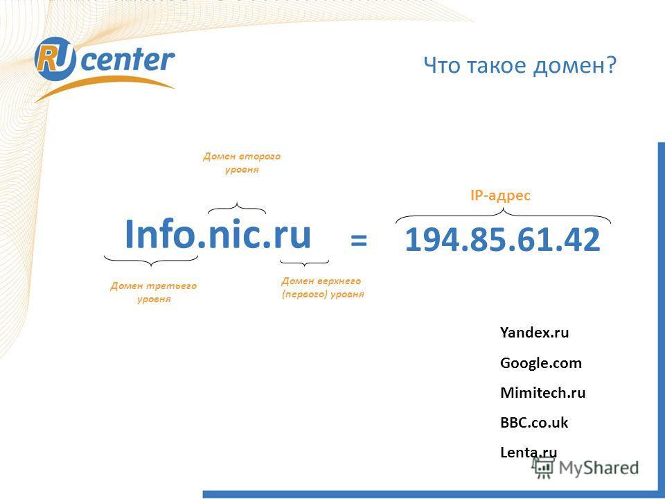 Что такое домен? Info.nic.ru Домен верхнего (первого) уровня 194.85.61.42= IP-адрес Домен второго уровня Домен третьего уровня Yandex.ru Google.com Mimitech.ru BBC.co.uk Lenta.ru