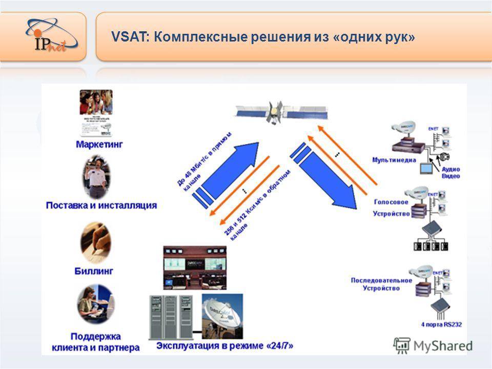 VSAT: Комплексные решения из «одних рук»