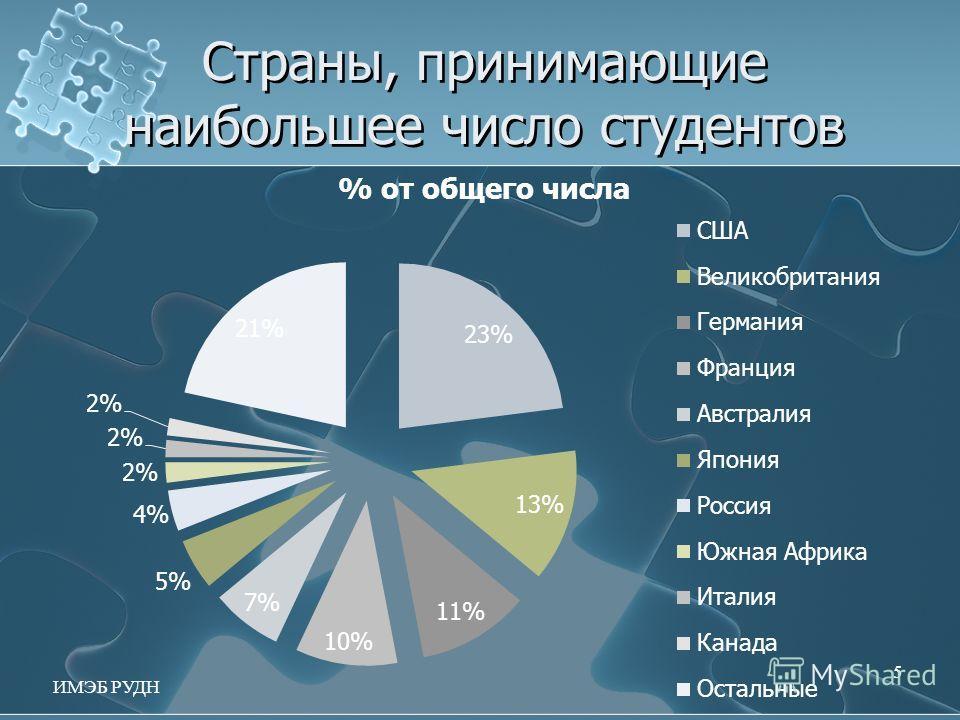 Страны, принимающие наибольшее число студентов 5 ИМЭБ РУДН