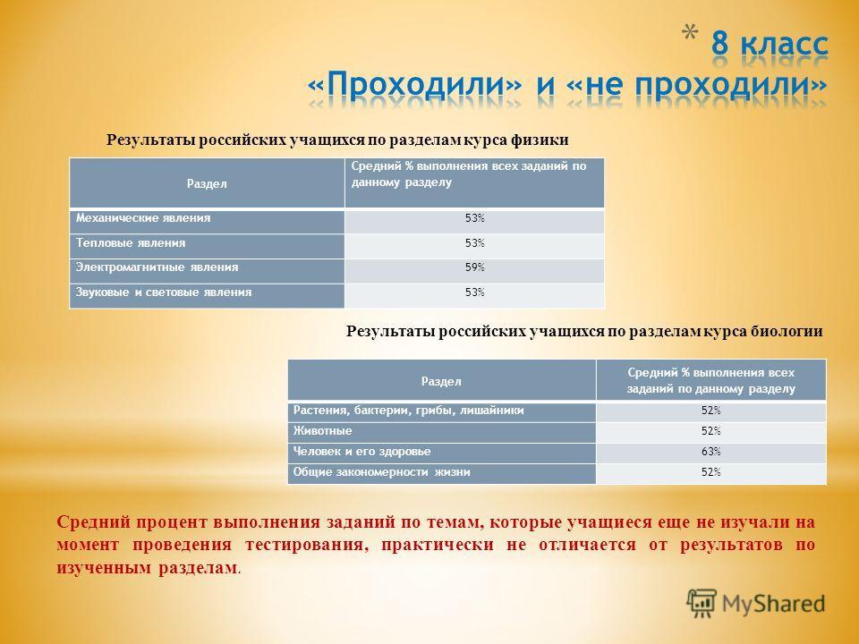 Раздел Средний % выполнения всех заданий по данному разделу Механические явления53% Тепловые явления53% Электромагнитные явления59% Звуковые и световые явления53% Результаты российских учащихся по разделам курса физики Средний процент выполнения зада