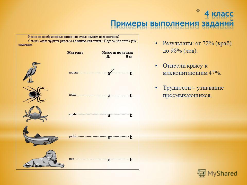 Результаты: от 72% (краб) до 98% (лев). Отнесли крысу к млекопитающим 47%. Трудности – узнавание пресмыкающихся.