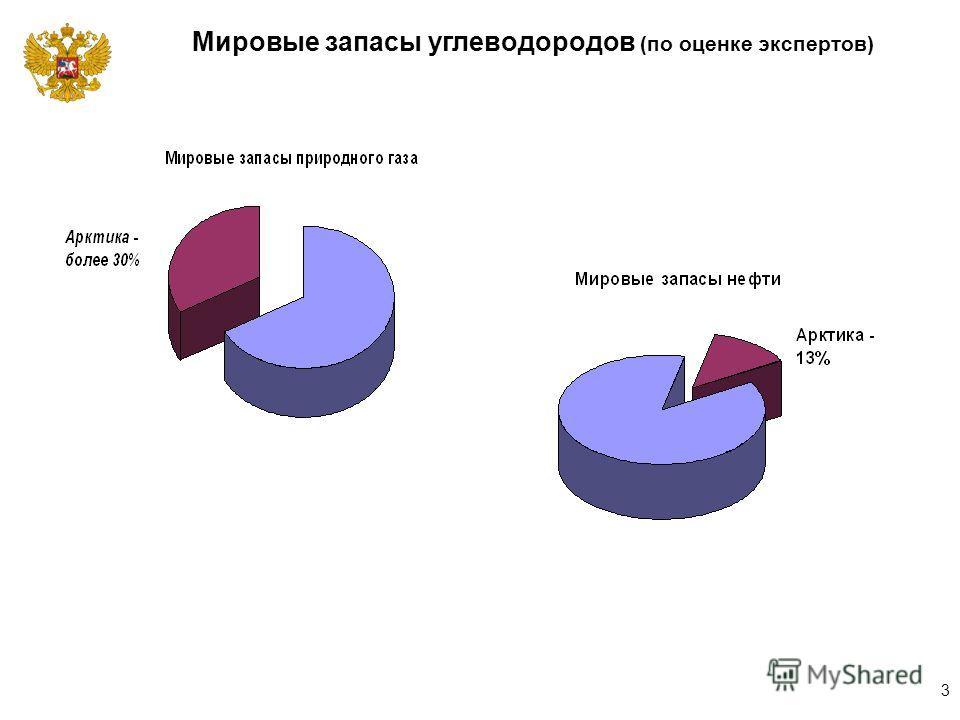 Мировые запасы углеводородов (по оценке экспертов) 3