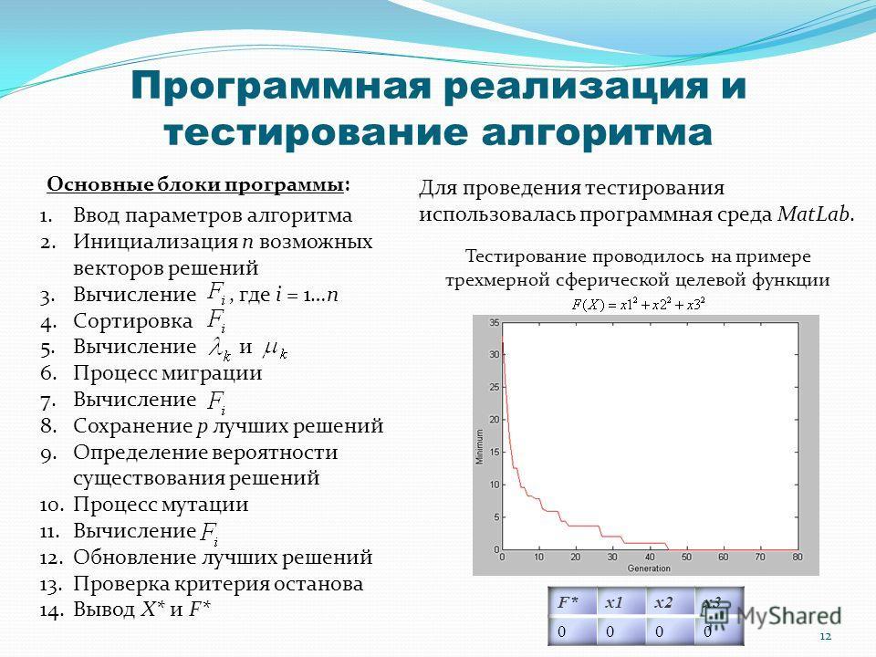 Программная реализация и тестирование алгоритма Основные блоки программы: 1.Ввод параметров алгоритма 2.Инициализация n возможных векторов решений 3.Вычисление, где i = 1…n 4.Сортировка 5.Вычисление и 6.Процесс миграции 7.Вычисление 8.Сохранение p лу