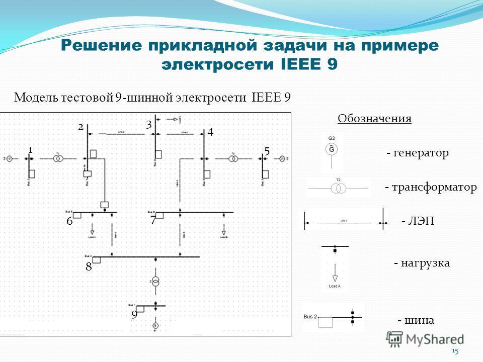 Решение прикладной задачи на примере электросети IEEE 9 Модель тестовой 9-шинной электросети IEEE 9 - генератор - трансформатор - ЛЭП - нагрузка - шина Обозначения 1 2 3 4 5 6 7 8 9 15