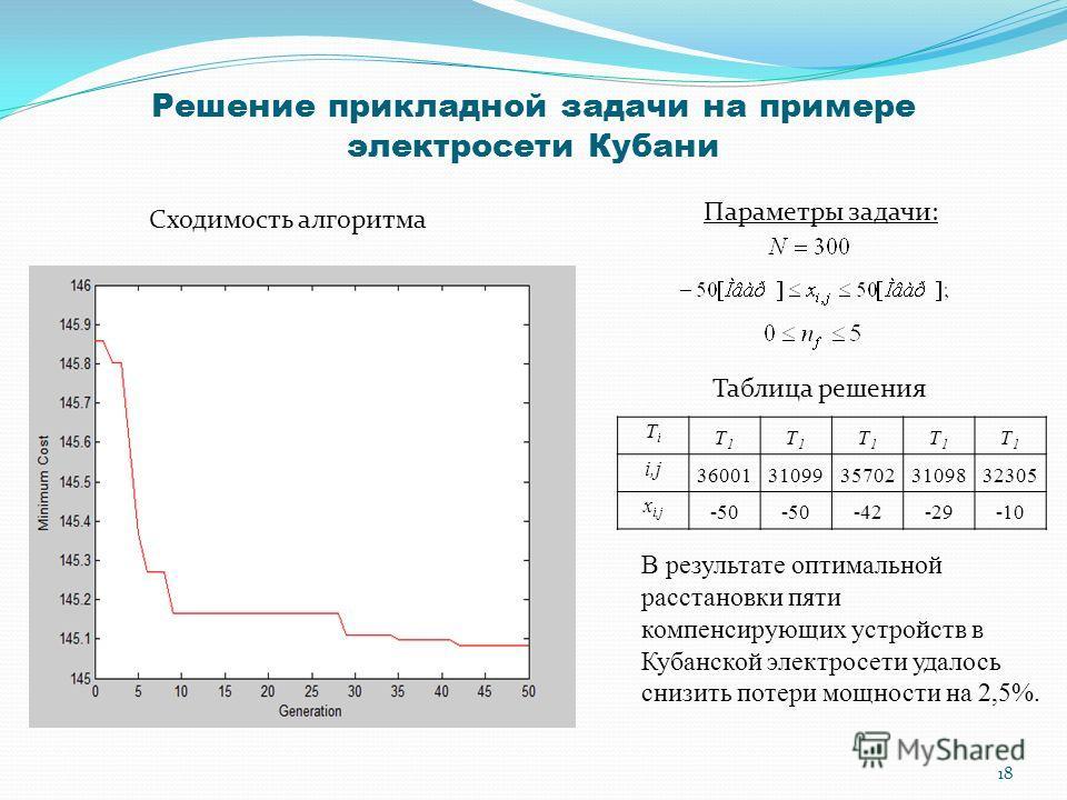 Решение прикладной задачи на примере электросети Кубани Параметры задачи: TiTi T1T1 T1T1 T1T1 T1T1 T1T1 i,j 3600131099357023109832305 x i,j -50 -42-29-10 Таблица решения Сходимость алгоритма В результате оптимальной расстановки пяти компенсирующих ус