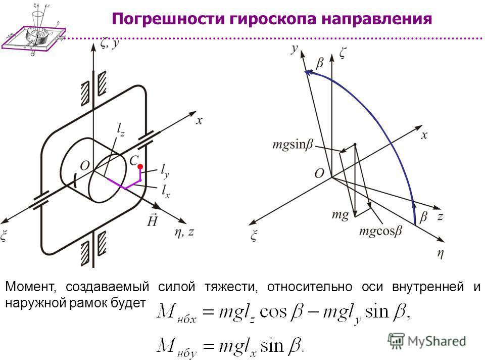 Погрешности гироскопа направления Момент, создаваемый силой тяжести, относительно оси внутренней и наружной рамок будет