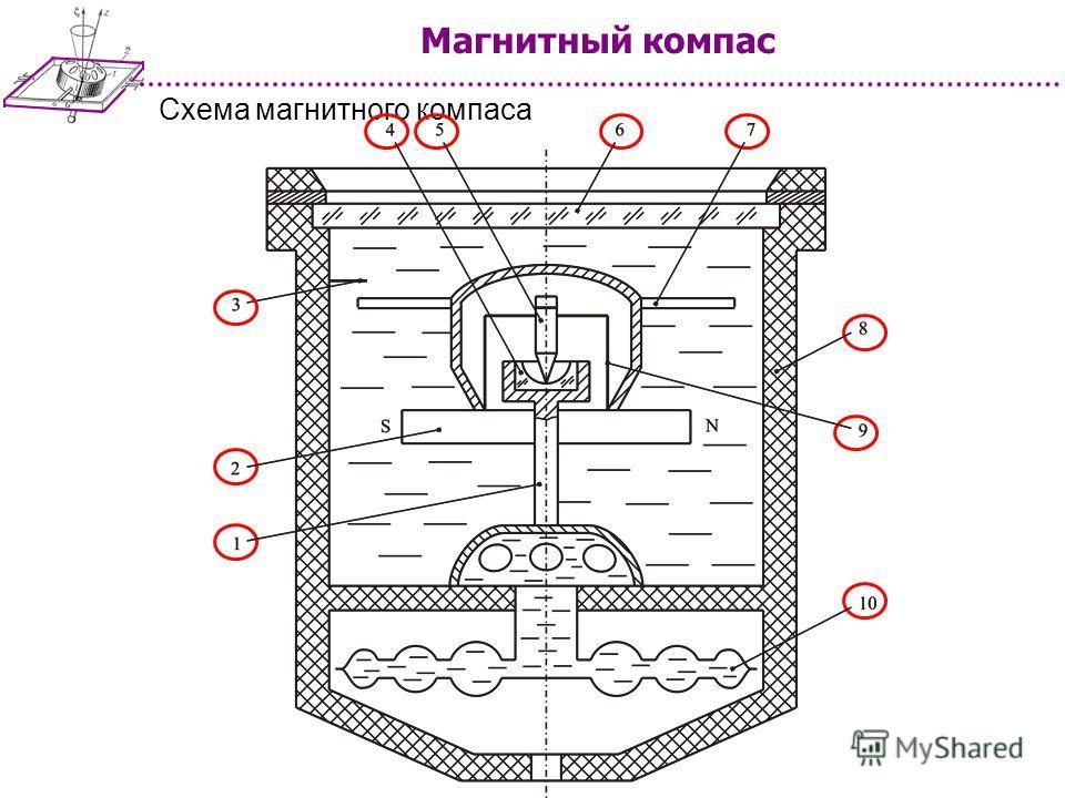 Схема магнитного компаса