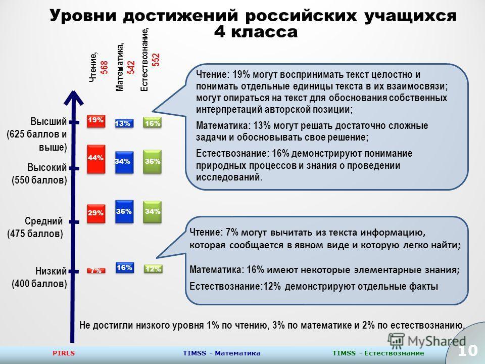 10 PIRLSTIMSS - ЕстествознаниеTIMSS - Математика 10 Уровни достижений российских учащихся 4 класса Низкий (400 баллов) Средний (475 баллов) Высокий (550 баллов) Высший (625 баллов и выше) Не достигли низкого уровня 1% по чтению, 3% по математике и 2%