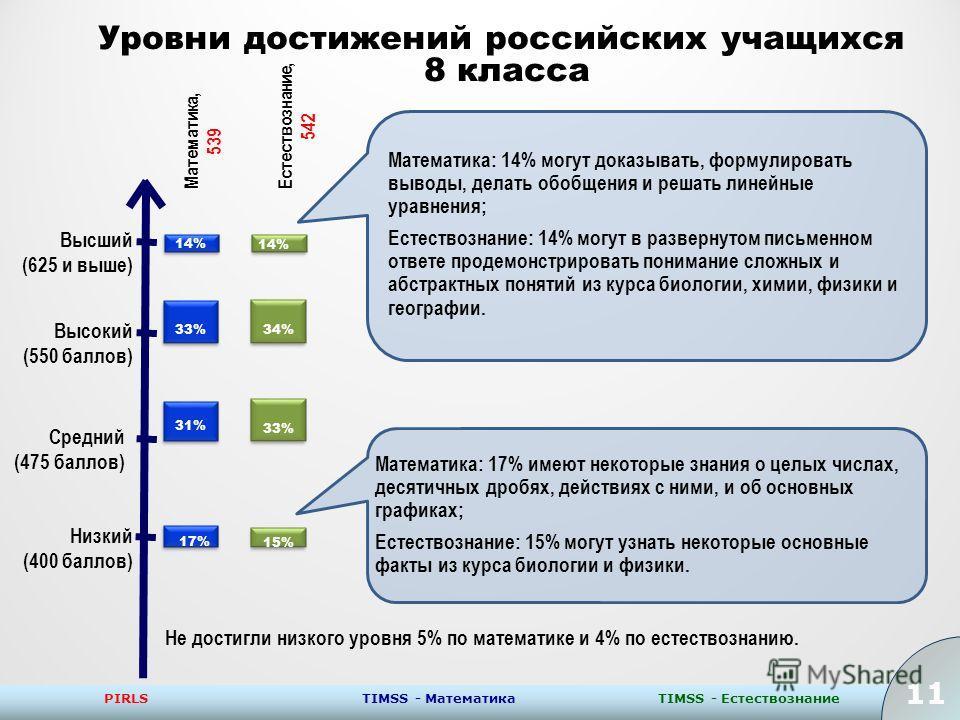 11 PIRLSTIMSS - ЕстествознаниеTIMSS - Математика 11 Уровни достижений российских учащихся 8 класса Низкий (400 баллов) Средний (475 баллов) Высокий (550 баллов) Высший (625 и выше) Не достигли низкого уровня 5% по математике и 4% по естествознанию. М