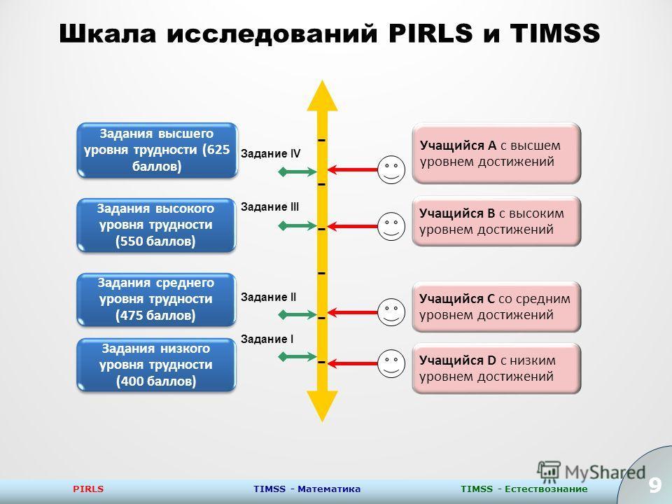 9 PIRLSTIMSS - ЕстествознаниеTIMSS - Математика 9 Шкала исследований PIRLS и TIMSS Задание IV Задание III Задание II Задание I