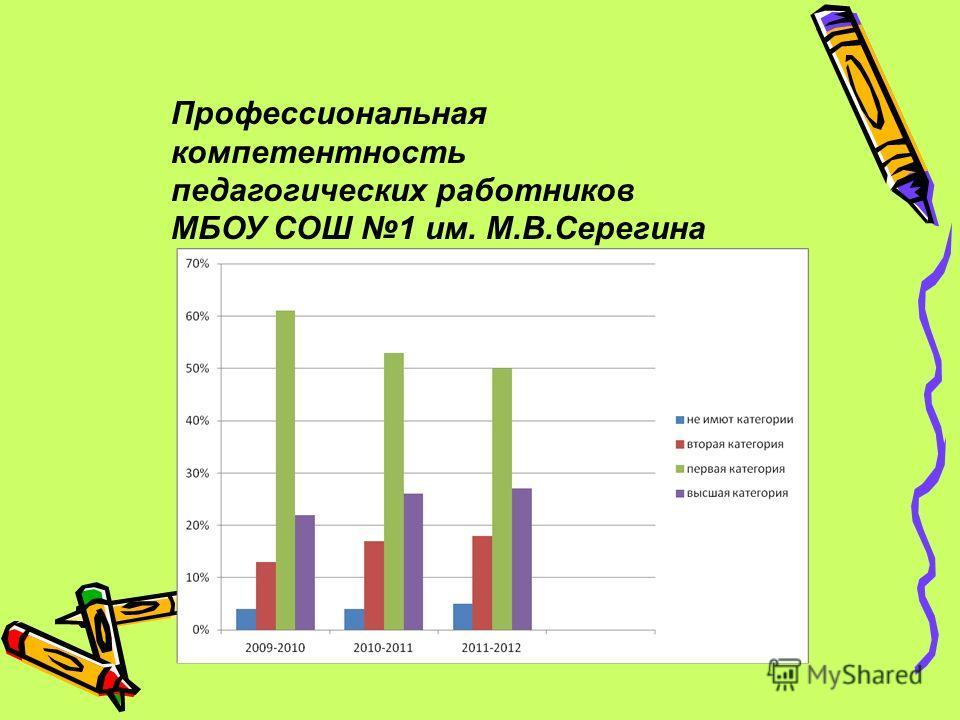 Профессиональная компетентность педагогических работников МБОУ СОШ 1 им. М.В.Серегина