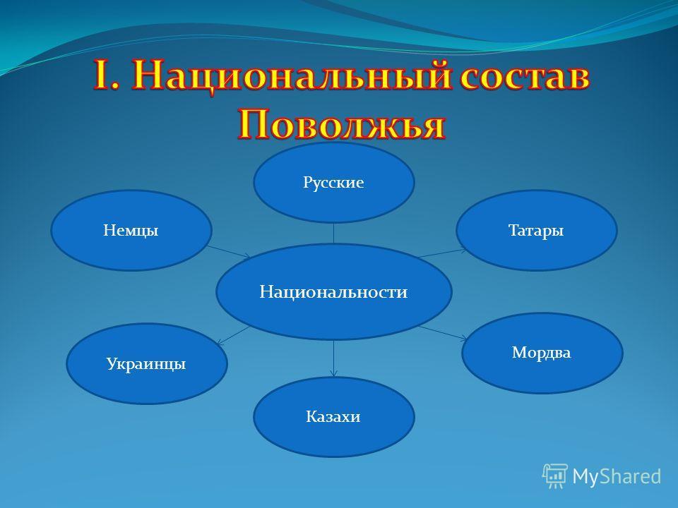 Национальности Немцы Русские Татары Мордва Казахи Украинцы