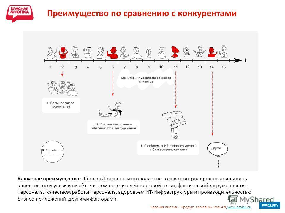 Красная Кнопка – Продукт компании ProLAN, www.prolan.ruwww.prolan.ru Преимущество по сравнению с конкурентами Ключевое преимущество : Кнопка Лояльности позволяет не только контролировать лояльность клиентов, но и увязывать её с числом посетителей тор