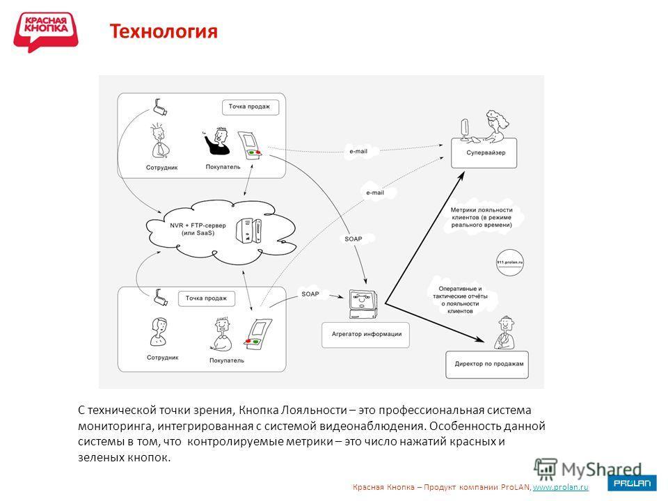 Красная Кнопка – Продукт компании ProLAN, www.prolan.ruwww.prolan.ru Технология С технической точки зрения, Кнопка Лояльности – это профессиональная система мониторинга, интегрированная с системой видеонаблюдения. Особенность данной системы в том, чт