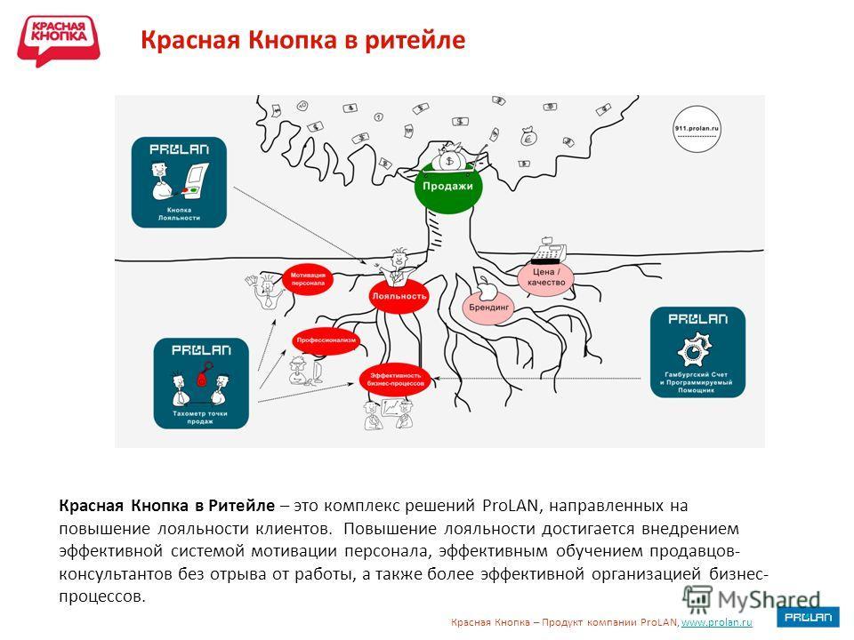 Красная Кнопка – Продукт компании ProLAN, www.prolan.ruwww.prolan.ru Красная Кнопка в ритейле Красная Кнопка в Ритейле – это комплекс решений ProLAN, направленных на повышение лояльности клиентов. Повышение лояльности достигается внедрением эффективн