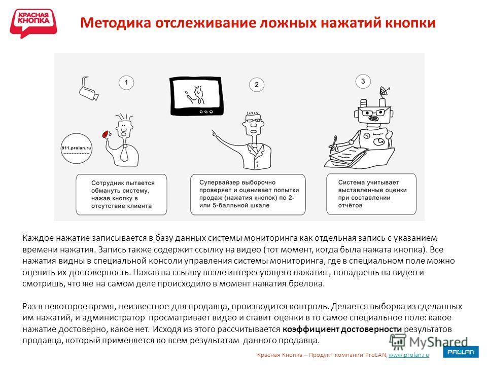 Красная Кнопка – Продукт компании ProLAN, www.prolan.ruwww.prolan.ru Методика отслеживание ложных нажатий кнопки Каждое нажатие записывается в базу данных системы мониторинга как отдельная запись с указанием времени нажатия. Запись также содержит ссы
