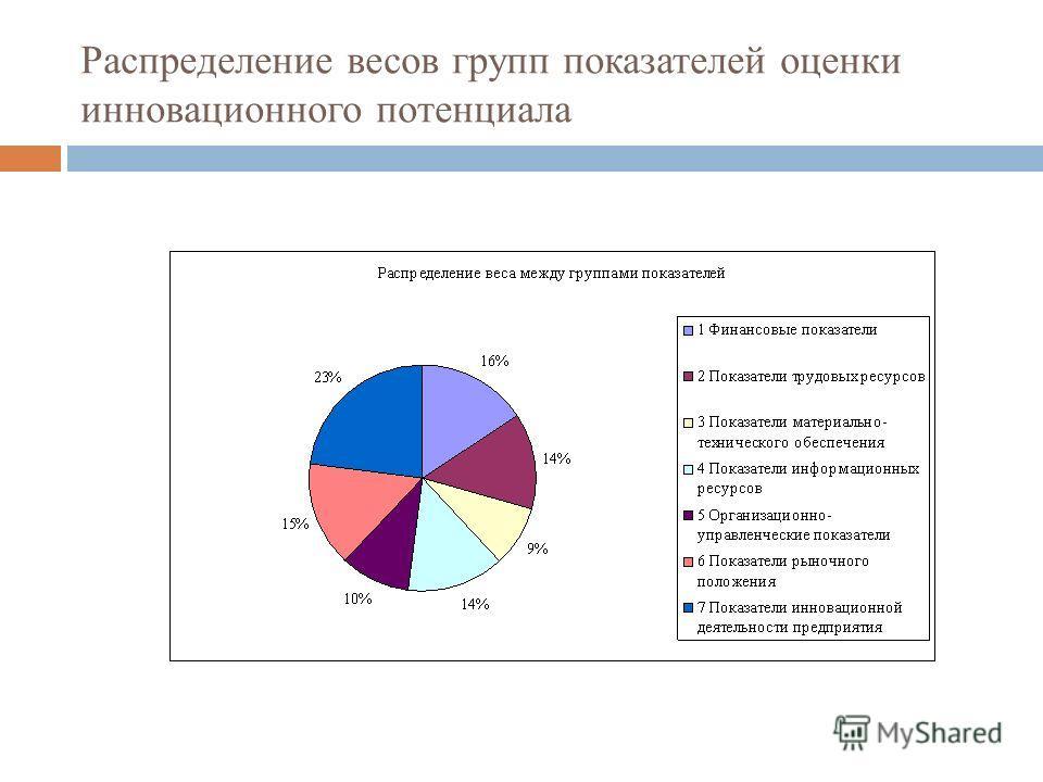 Распределение весов групп показателей оценки инновационного потенциала