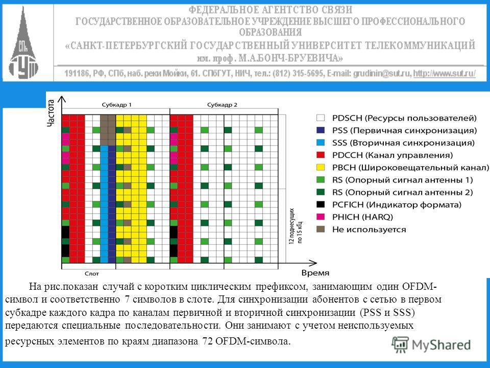 На рис.показан случай с коротким циклическим префиксом, занимающим один OFDM- символ и соответственно 7 символов в слоте. Для синхронизации абонентов с сетью в первом субкадре каждого кадра по каналам первичной и вторичной синхронизации (PSS и SSS) п