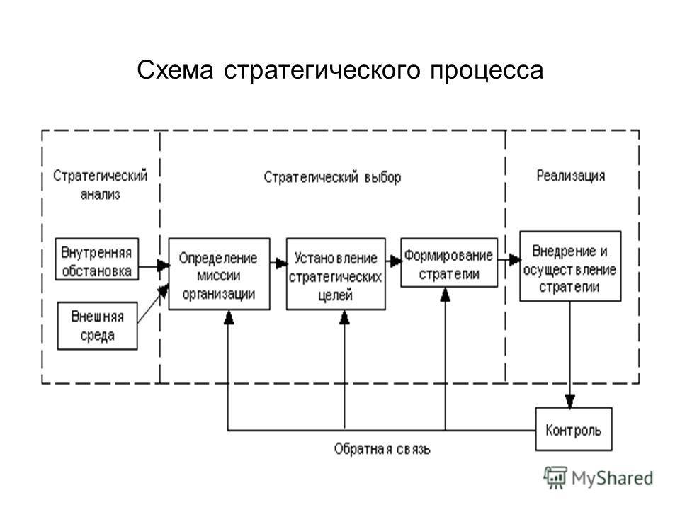 Схема стратегического процесса