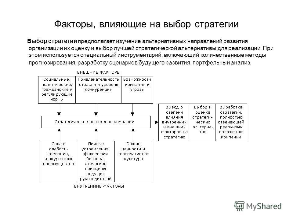 Факторы, влияющие на выбор стратегии Выбор стратегии предполагает изучение альтернативных направлений развития организации их оценку и выбор лучшей стратегической альтернативы для реализации. При этом используется специальный инструментарий, включающ