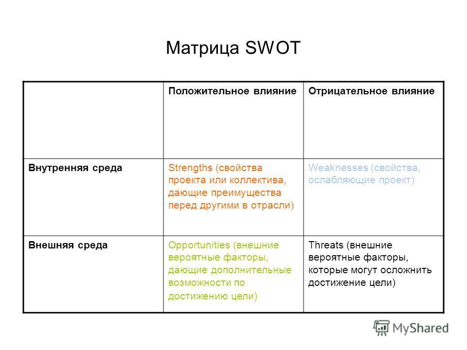 Матрица SWOT Положительное влияниеОтрицательное влияние Внутренняя средаStrengths (свойства проекта или коллектива, дающие преимущества перед другими в отрасли) Weaknesses (свойства, ослабляющие проект) Внешняя средаOpportunities (внешние вероятные ф