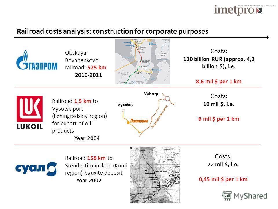 Railroad costs analysis: construction for corporate purposes Obskaya- Bovanenkovo railroad: 525 km 2010-2011 Costs: 130 billion RUR (approx. 4,3 billion $), i.e. 8,6 mil $ per 1 km Vyborg Vysotsk Railroad 1,5 km to Vysotsk port (Leningradskiy region)
