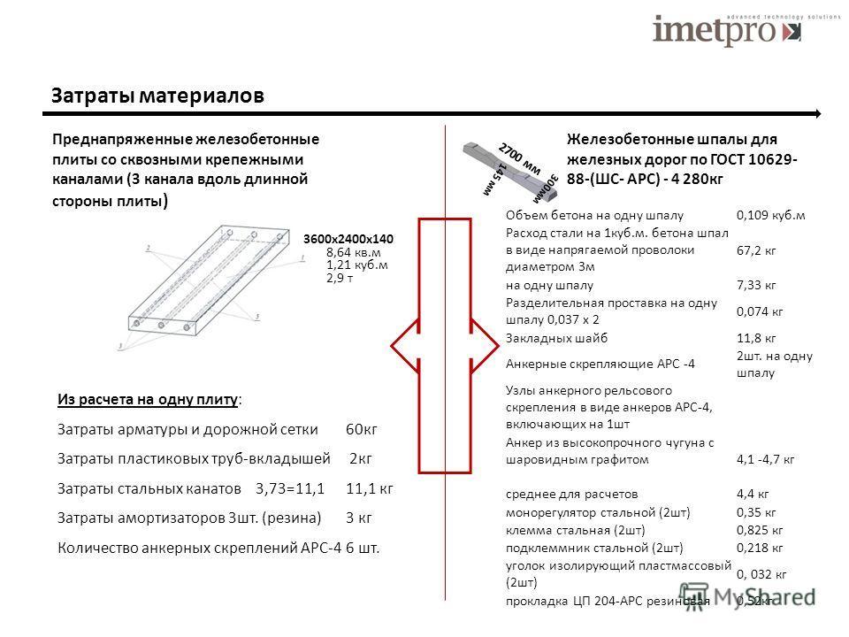 Затраты материалов Преднапряженные железобетонные плиты со сквозными крепежными каналами (3 канала вдоль длинной стороны плиты ) Железобетонные шпалы для железных дорог по ГОСТ 10629- 88-(ШС- АРС) - 4 280кг Из расчета на одну плиту: Затраты арматуры