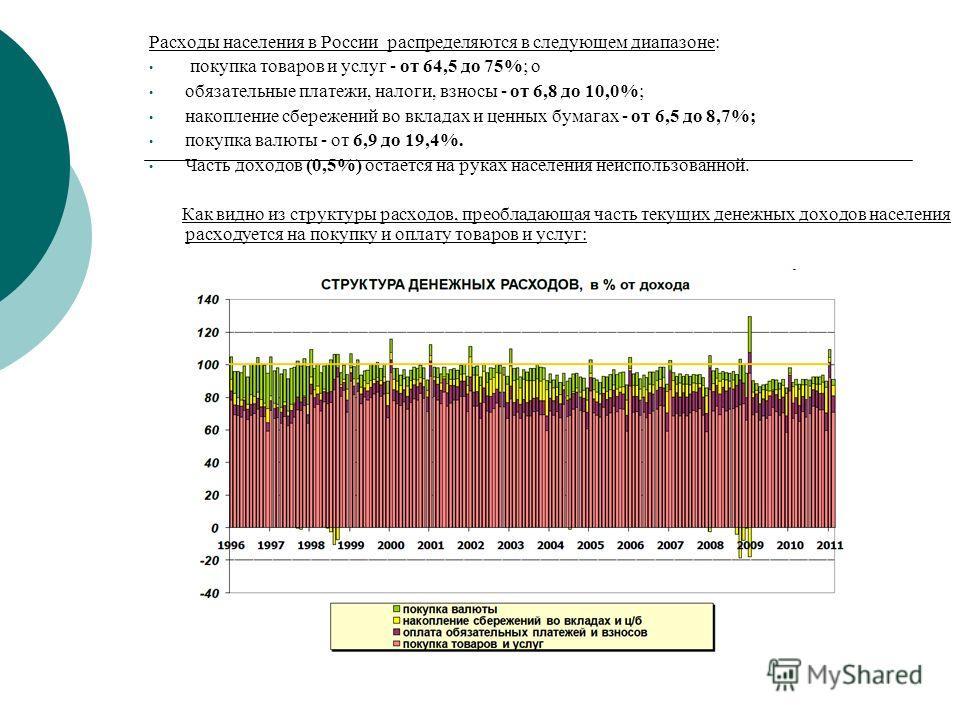 Расходы населения в России распределяются в следующем диапазоне: покупка товаров и услуг - от 64,5 до 75%; о обязательные платежи, налоги, взносы - от 6,8 до 10,0%; накопление сбережений во вкладах и ценных бумагах - от 6,5 до 8,7%; покупка валюты -