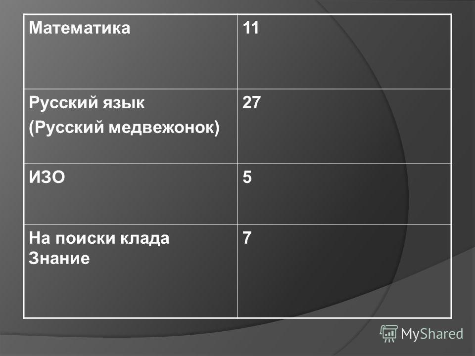 Математика11 Русский язык (Русский медвежонок) 27 ИЗО5 На поиски клада Знание 7