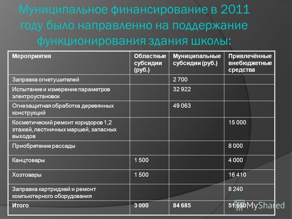 Муниципальное финансирование в 2011 году было направленно на поддержание функционирования здания школы: МероприятияОбластные субсидии (руб.) Муниципальные субсидии (руб.) Привлечённые внебюджетные средства Заправка огнетушителей2 700 Испытание и изме