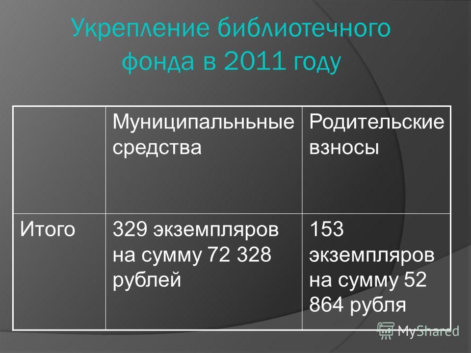 Укрепление библиотечного фонда в 2011 году Муниципальньные средства Родительские взносы Итого329 экземпляров на сумму 72 328 рублей 153 экземпляров на сумму 52 864 рубля