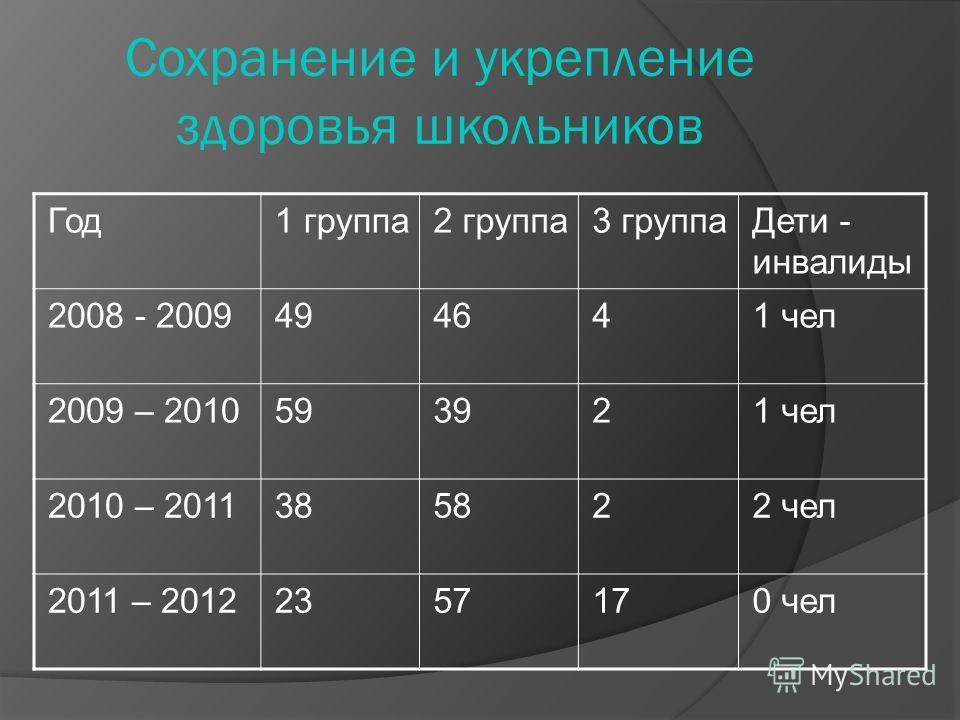 Сохранение и укрепление здоровья школьников Год1 группа2 группа3 группаДети - инвалиды 2008 - 2009494641 чел 2009 – 2010593921 чел 2010 – 2011385822 чел 2011 – 20122357170 чел