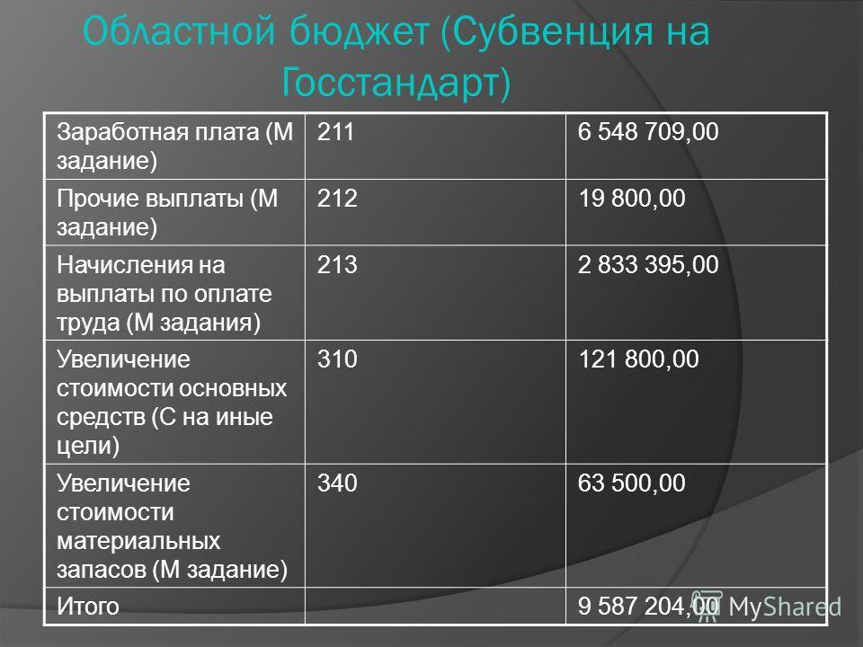 Областной бюджет (Субвенция на Госстандарт) Заработная плата (М задание) 2116 548 709,00 Прочие выплаты (М задание) 21219 800,00 Начисления на выплаты по оплате труда (М задания) 2132 833 395,00 Увеличение стоимости основных средств (С на иные цели)