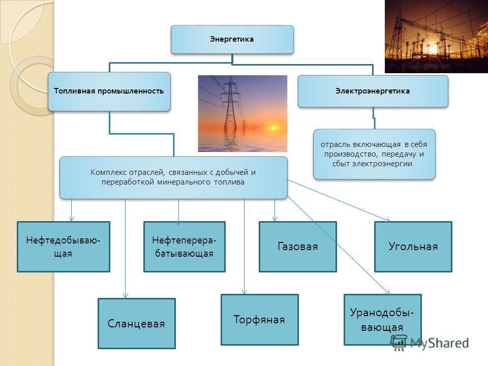 Энергетика Топливная