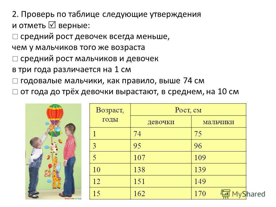 2. Проверь по таблице следующие утверждения и отметь верные: средний рост девочек всегда меньше, чем у мальчиков того же возраста средний рост мальчиков и девочек в три года различается на 1 см годовалые мальчики, как правило, выше 74 см от года до т