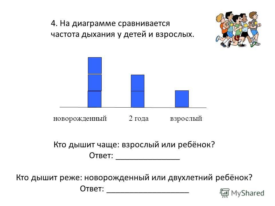 4. На диаграмме сравнивается частота дыхания у детей и взрослых. Кто дышит чаще: взрослый или ребёнок? Ответ: ______________ Кто дышит реже: новорожденный или двухлетний ребёнок? Ответ: __________________ новорожденныйвзрослый2 года