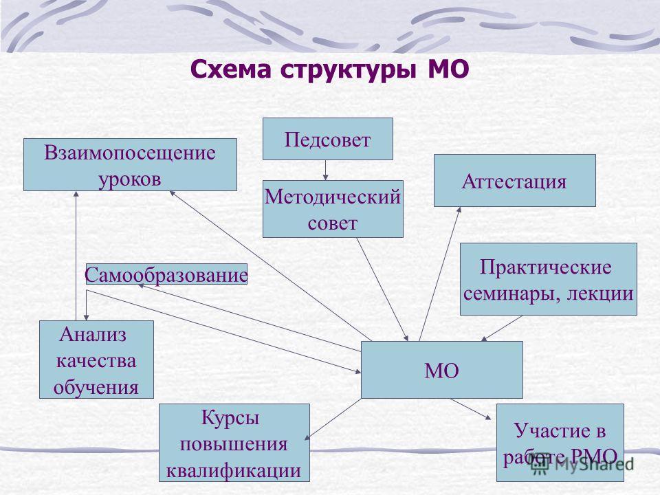 Схема структуры МО Педсовет