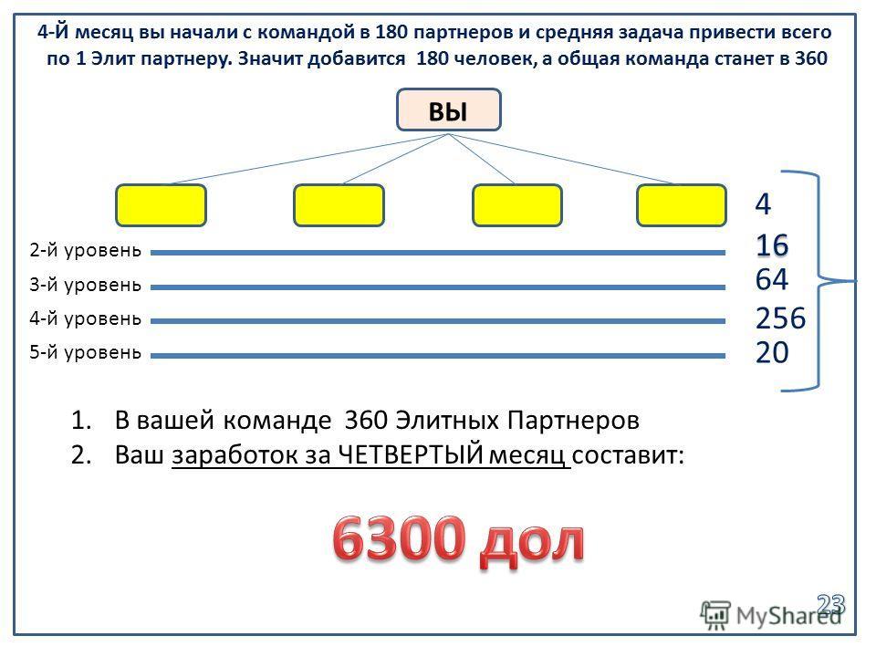 ВЫ 1.В вашей команде 360 Элитных Партнеров 2.Ваш заработок за ЧЕТВЕРТЫЙ месяц составит: 2-й уровень 3-й уровень 16 64 4-й уровень 256 5-й уровень 20 4