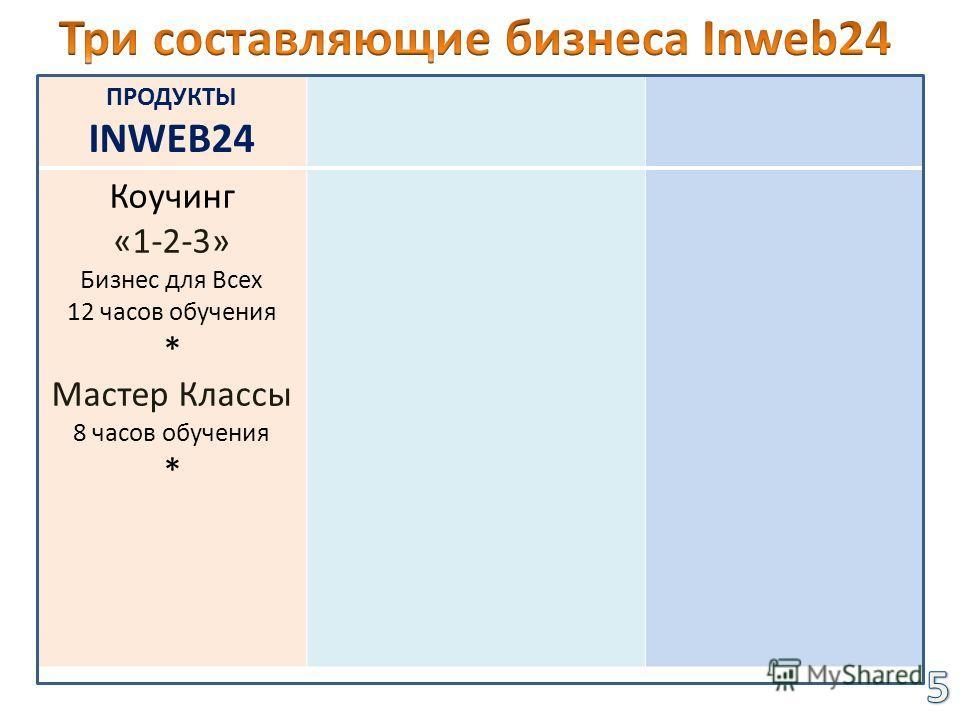 ПРОДУКТЫ INWEB24 Коучинг «1-2-3» Бизнес для Всех 12 часов обучения * Мастер Классы 8 часов обучения *