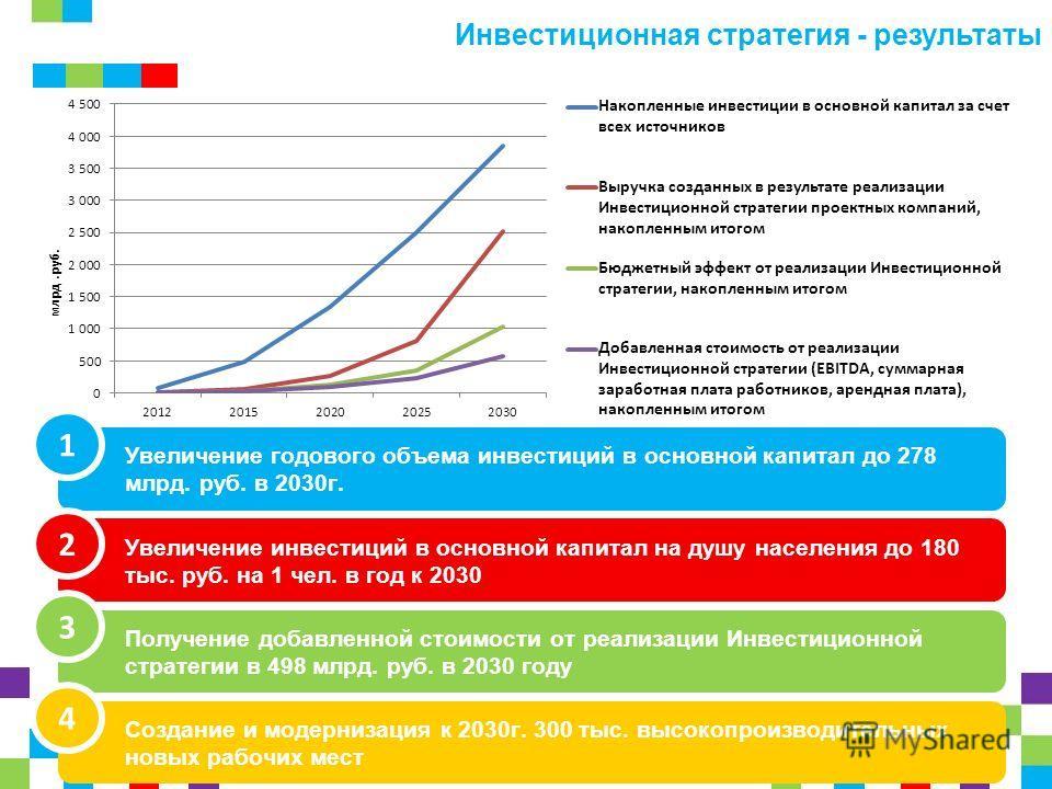Инвестиционная стратегия - результаты Увеличение годового объема инвестиций в основной капитал до 278 млрд. руб. в 2030г. Увеличение инвестиций в основной капитал на душу населения до 180 тыс. руб. на 1 чел. в год к 2030 Получение добавленной стоимос