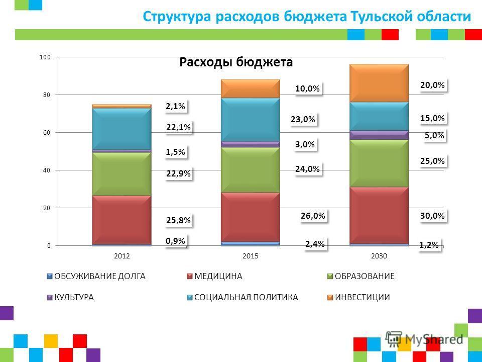 Структура расходов бюджета Тульской области