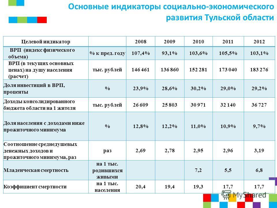 Основные индикаторы социально-экономического развития Тульской области Целевой индикатор 20082009201020112012 ВРП (индекс физического объема) % к пред. году107,4%93,1%103,6%105,5%103,1% ВРП (в текущих основных ценах) на душу населения (расчет) тыс. р