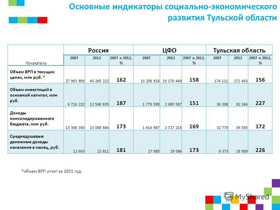 Основные индикаторы социально-экономического развития Тульской области Показатель РоссияЦФОТульская область 200720122007 к 2012, % 200720122007 к 2012, % 200720122007 к 2012, % Объем ВРП в текущих ценах, млн руб. * 27 963 95645 265 222 162 10 208 918