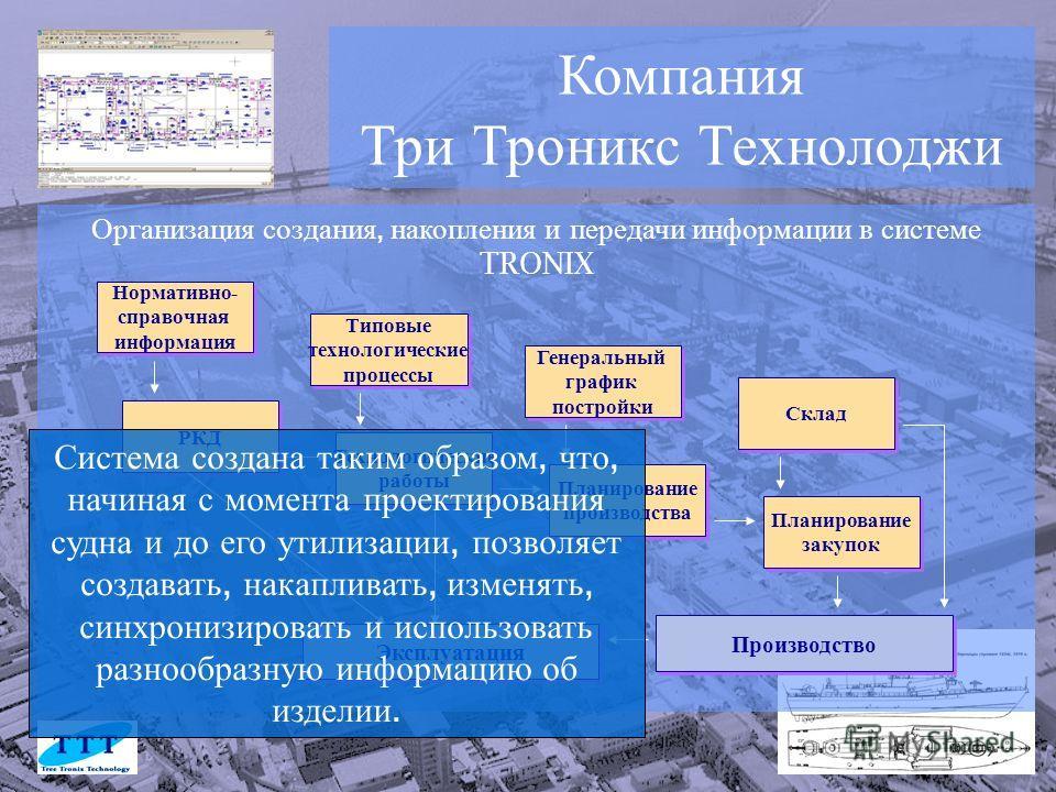 Компания Три Троникс Технолоджи Организация создания, накопления и передачи информации в системе TRONIX Нормативно- справочная информация Типовые технологические процессы Генеральный график постройки РКД Планирование производства Технологические рабо