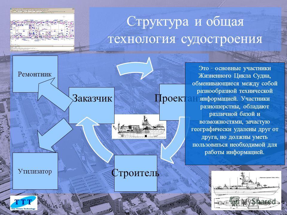 Структура и общая технология судостроения Утилизатор Ремонтник Это - основные участники Жизненного Цикла Судна, обменивающиеся между собой разнообразной технической информацией. Участники разношерстны, обладают различной базой и возможностями, зачаст